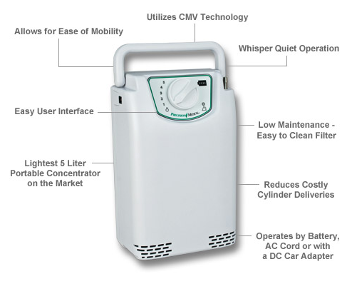 EasyPulse PM4150 Portable Oxygen Concentrator